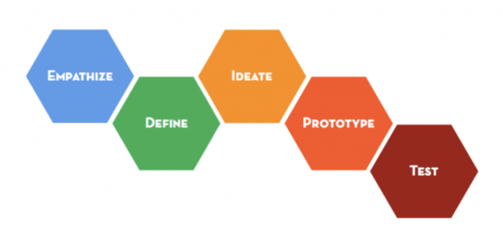 Illustrations des étapes du Design Thinking