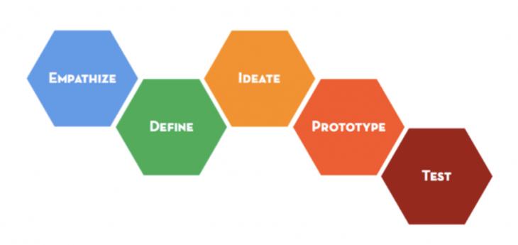 Illustrations des étapes du Design Thinking