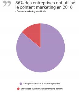 nombre d'entreprises ayant utilisé le content marketing en 2016