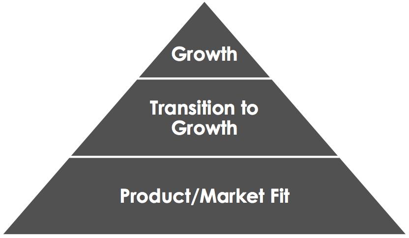 Sean Ellis startup pyramid