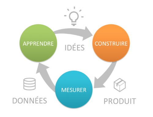 lean start-up fonctionnement